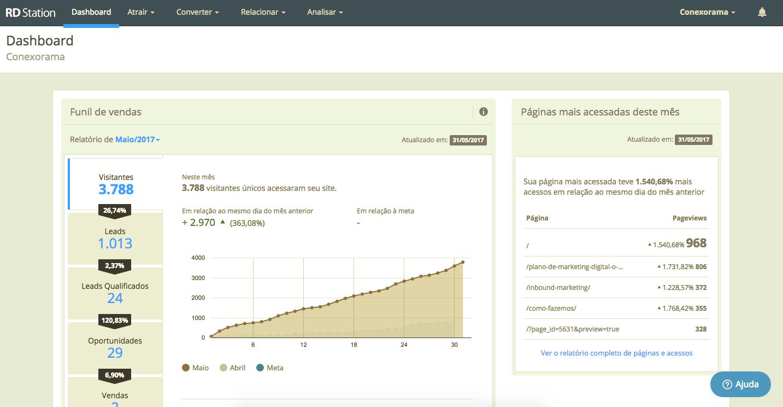 Na imagem, a dashboard do RD Station, uma ferramenta completa de automação de marketing.