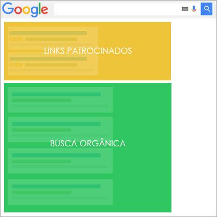 Na imagem, uma SERP, página de resultados do Google, com as áreas paga e orgânica delimitadas.
